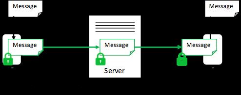 End to End Encryption Kya hota hai